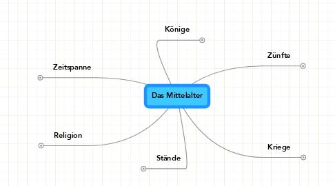 Mind Map: Das Mittelalter