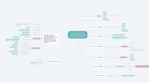 Mind Map: Ley Orgánica para la protección de niños, niñas y adolescentes (LOPNNA)