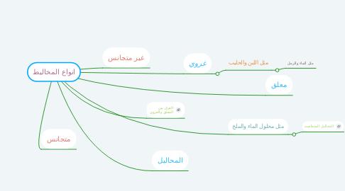 Mind Map: انواع المخاليط