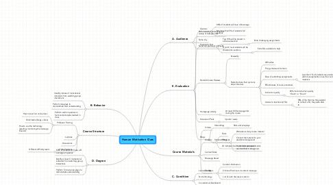 Mind Map: Human Motivation Class