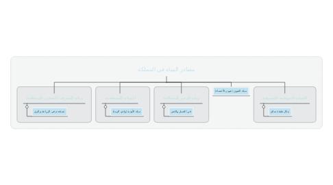 Mind Map: مصادر المياه في المملكة