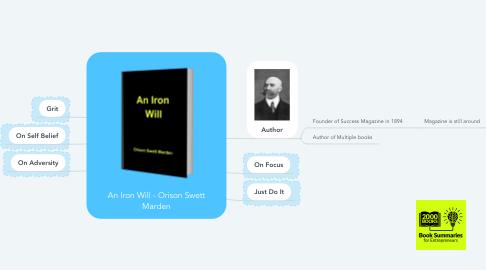 Mind Map: An Iron Will - Orison Swett Marden