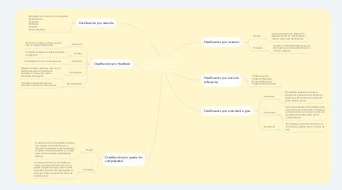 Mind Map: •Clasificación de los proyectos de inversión