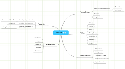 Mind Map: EDU5EIW