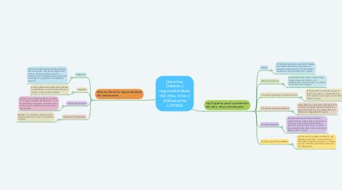 Mind Map: Derechos, Deberes y responsabilidades del niños, niñas y Adolescentes LOPNNA