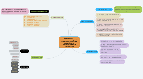 Mind Map: Características y herramientas claves para la comunicación oral y escrita de las relaciones interpersonales en las organizaciones