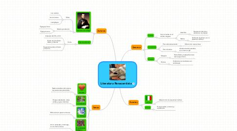 Mind Map: Literatura Renacentista