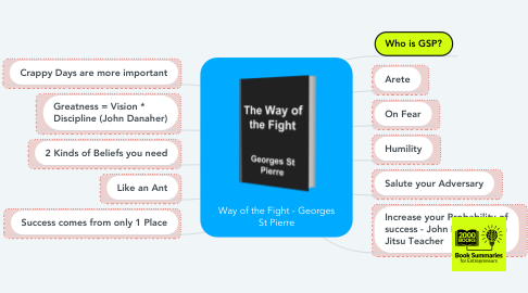 Mind Map: Way of the Fight - Georges St Pierre