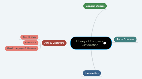 Mind Map: Library of Congress Classification