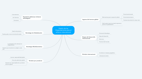 Mind Map: Diseño de las Organizaciones para el entorno internacional