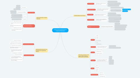 Mind Map: Cultural and Familial Factors in Special Education