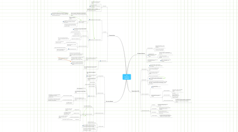 Mind Map: La literatura medieval