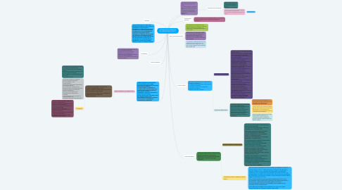 Mind Map: SISTEMA DE INFORMACION DE LABORATORIO CLINICO