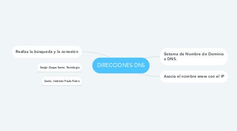Mind Map: DIRECCIONES DNS