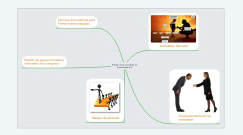 Mind Map: Relación de la sociología en la administración