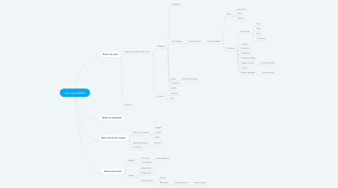 Mind Map: sitio web MERAK
