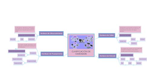 Mind Map: CLASIFICACIÓN DE HARDWARE
