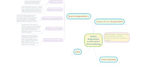 Mind Map: Análisis  desigualdades  sociales sobre el  informe Kliksberg.
