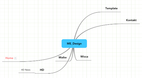 Mind Map: ME_Design
