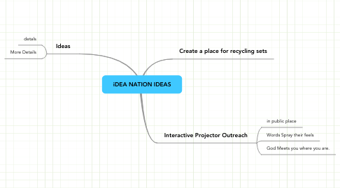 Mind Map: iDEA NATION IDEAS