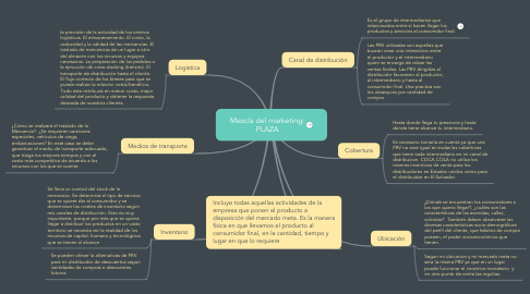 Mind Map: Mezcla del marketing: PLAZA