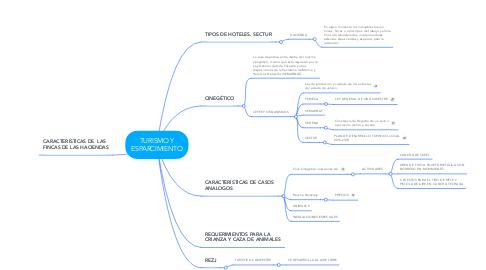 Mind Map: TURISMO Y ESPARCIMIENTO