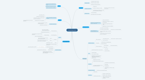 Mind Map: Toekomstige school