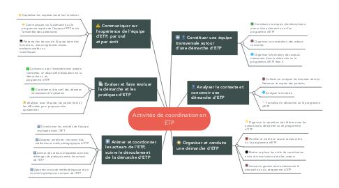 Mind Map: Activités de coordination en ETP