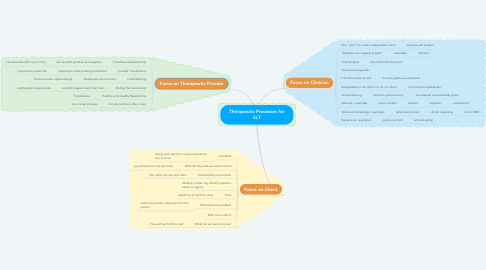 Mind Map: Therapeutic Processes for SLT