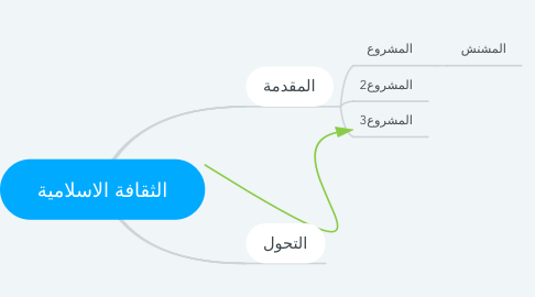 Mind Map: الثقافة الاسلامية