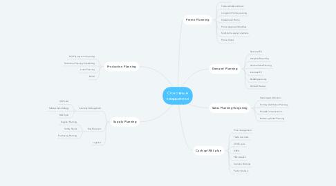 Mind Map: Основные квадратики