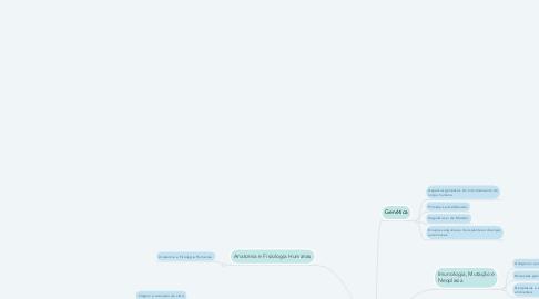 Mind Map: Ciências Biológicas
