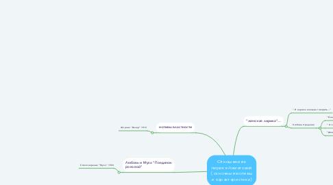 Mind Map: Отношение к лирике Ахматовой ( основные мотивы и характеристики)