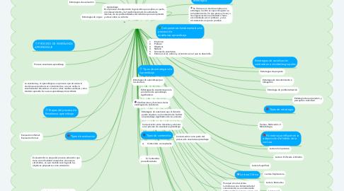 Mind Map: IMPLEMENTACIÓN DE ESTRATEGIAS METODOLÓGICAS  EN EL PROCESO DE ENSEÑANZA-APRENDIZAJE PARA MEJORAR  LA  COMPRENSIÓN LECTORA