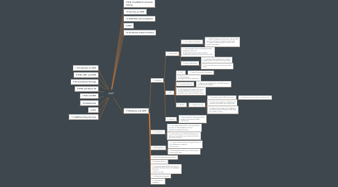 Mind Map: AWS