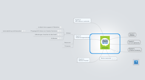 Mind Map: Creative Commons for alle