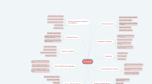 Mind Map: Português