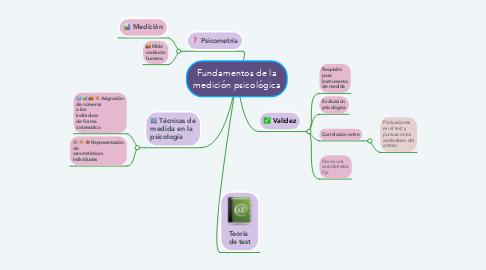 Mind Map: Fundamentos de la medición psicológica