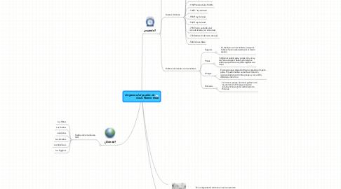 Mind Map: Origenes del pueblo de Israel.