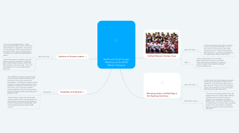 Mind Map: North and South Korean Relations at the 2018 Winter Olympics