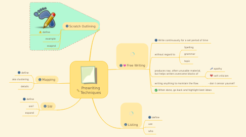 Mind Map: Prewriting Techniques