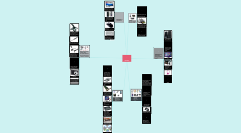 Mind Map: CLASIFICACIÓN DEL HARDWARE