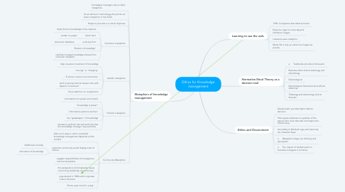 Mind Map: Ethics for Knowledge management