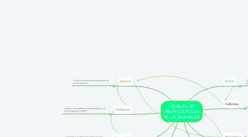 Mind Map: NIVELES DE ORGANIZACIÓN DE LA ECOLOGÍA