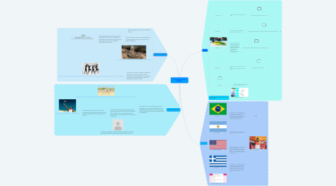 Mind Map: Culture of the Winter Olympics
