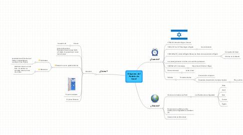 Mind Map: Orígenes del Pueblo de Israel