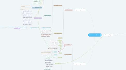 Mind Map: Exam 3 Immune System