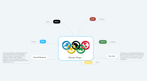 Mind Map: Olympic Rings