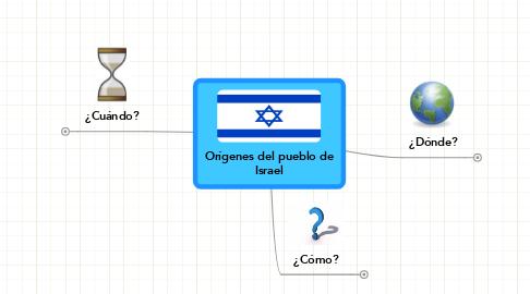 Mind Map: Orígenes del pueblo deIsrael