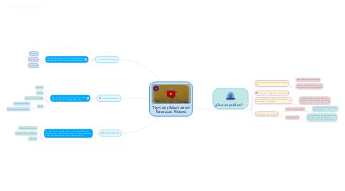 Mind Map: Tipos de pùblicos de las Relaciones Pùblicas